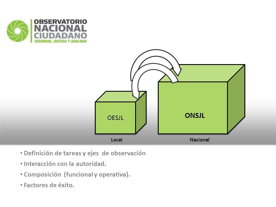 OESJL Definición de tareas y ejes de observación Interacción con la autoridad. Composición (funcional y operativa). Factores de éxito. ONSJL Local Nac