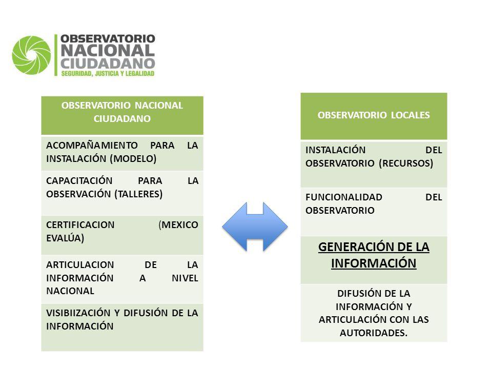 OBSERVATORIO NACIONAL CIUDADANO ACOMPAÑAMIENTO PARA LA INSTALACIÓN (MODELO) CAPACITACIÓN PARA LA OBSERVACIÓN (TALLERES) CERTIFICACION (MEXICO EVALÚA) ARTICULACION DE LA INFORMACIÓN A NIVEL NACIONAL VISIBIIZACIÓN Y DIFUSIÓN DE LA INFORMACIÓN OBSERVATORIO LOCALES INSTALACIÓN DEL OBSERVATORIO (RECURSOS) FUNCIONALIDAD DEL OBSERVATORIO GENERACIÓN DE LA INFORMACIÓN DIFUSIÓN DE LA INFORMACIÓN Y ARTICULACIÓN CON LAS AUTORIDADES.