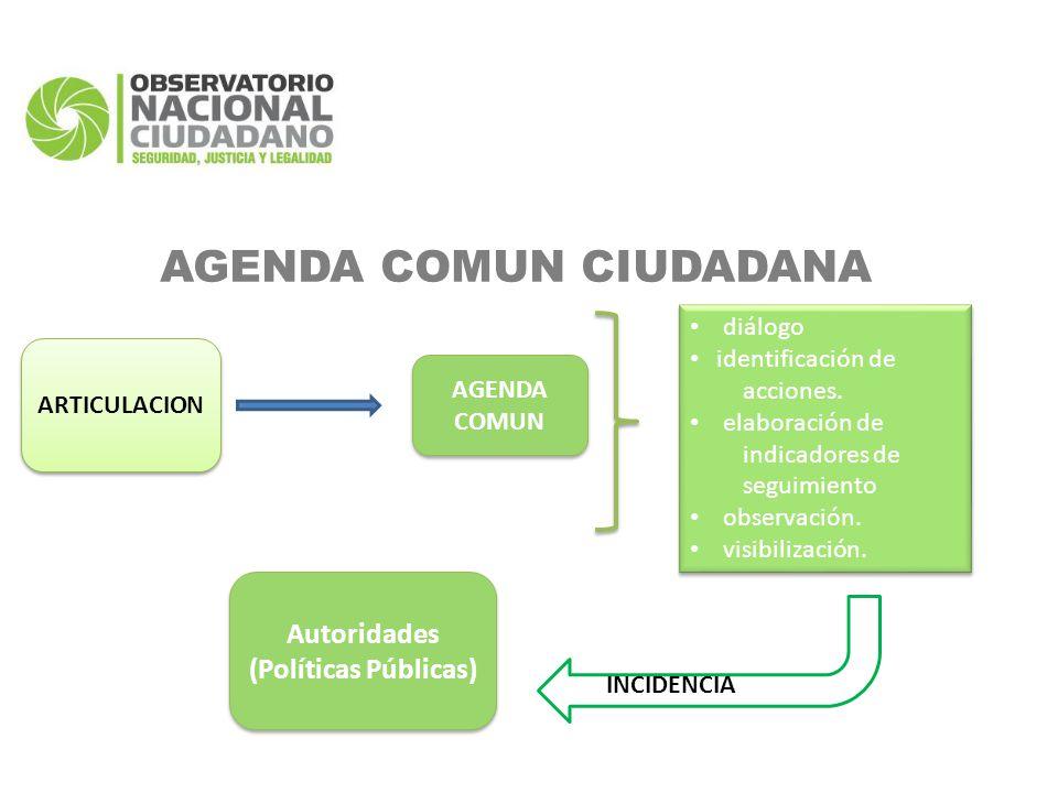 ARTICULACION AGENDA COMUN diálogo identificación de acciones.