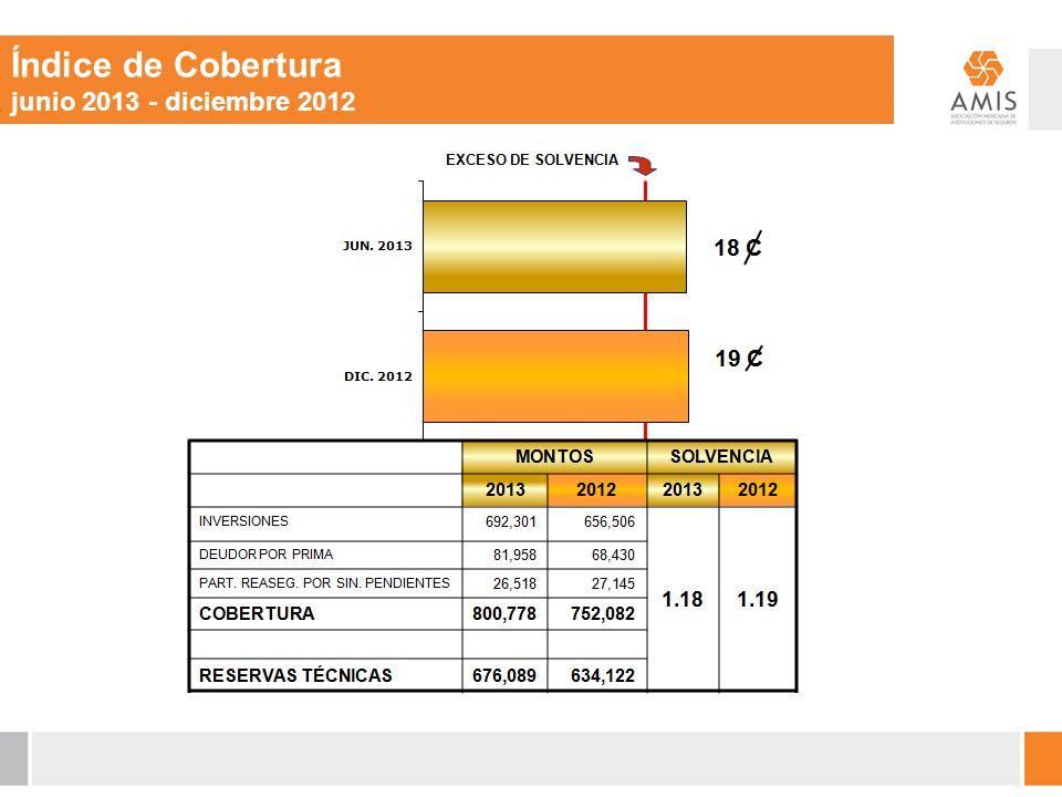 Índice de Cobertura junio 2013 - diciembre 2012