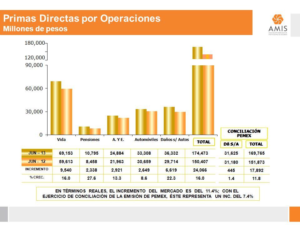 Primas Directas por Operaciones Millones de pesos
