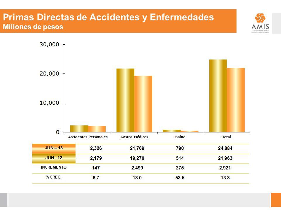 Primas Directas de Accidentes y Enfermedades Millones de pesos