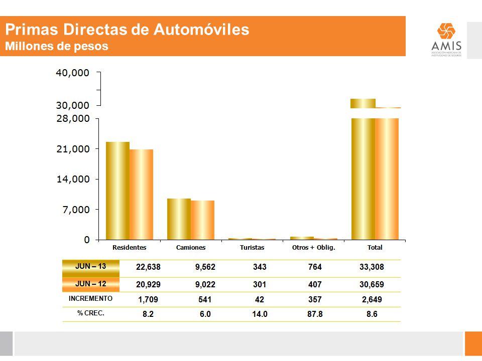 Primas Directas de Automóviles Millones de pesos