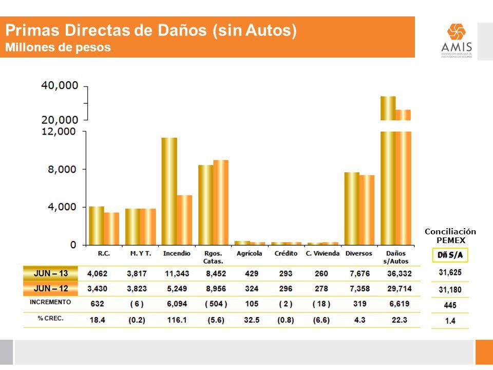 Primas Directas de Daños (sin Autos) Millones de pesos Conciliación PEMEX