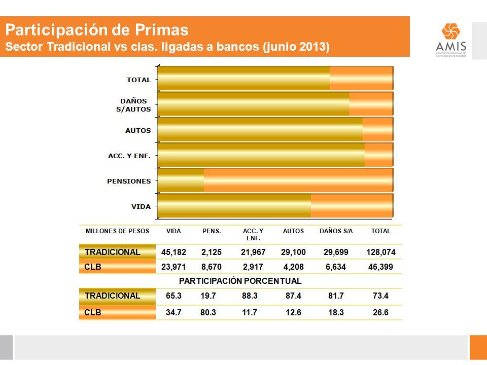Participación de Primas Sector Tradicional vs cias. ligadas a bancos (junio 2013)