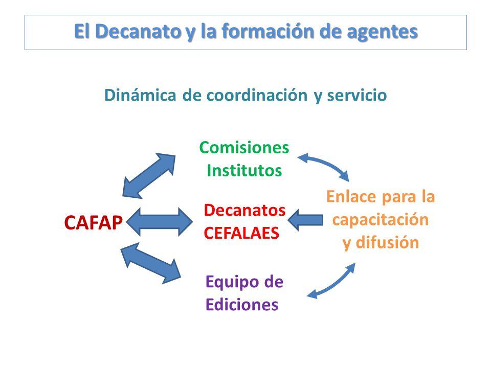 Dinámica de coordinación y servicio CAFAP Decanatos CEFALAES Comisiones Institutos Equipo de Ediciones Enlace para la capacitación y difusión
