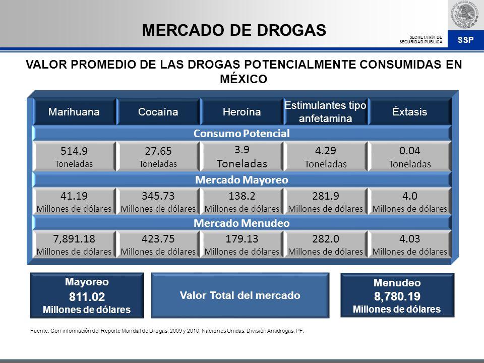 SSP SECRETARÍA DE SEGURIDAD PÚBLICA VALOR PROMEDIO DE LAS DROGAS POTENCIALMENTE CONSUMIDAS EN MÉXICO Fuente: Con información del Reporte Mundial de Dr