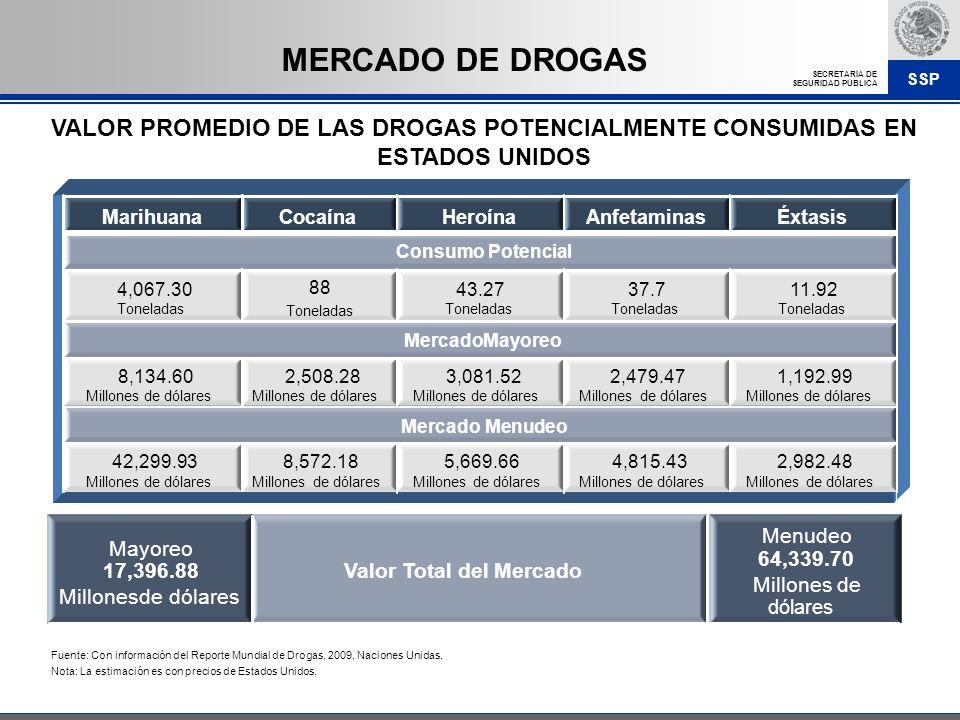 SSP SECRETARÍA DE SEGURIDAD PÚBLICA VALOR PROMEDIO DE LAS DROGAS POTENCIALMENTE CONSUMIDAS EN ESTADOS UNIDOS Fuente: Con información del Reporte Mundi