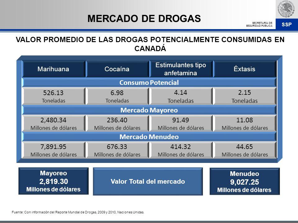 SSP SECRETARÍA DE SEGURIDAD PÚBLICA VALOR PROMEDIO DE LAS DROGAS POTENCIALMENTE CONSUMIDAS EN CANADÁ Fuente: Con información del Reporte Mundial de Dr