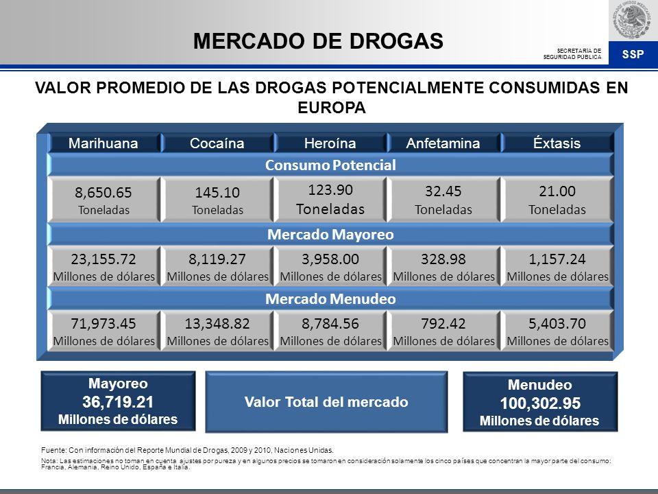 SSP SECRETARÍA DE SEGURIDAD PÚBLICA VALOR PROMEDIO DE LAS DROGAS POTENCIALMENTE CONSUMIDAS EN EUROPA Fuente: Con información del Reporte Mundial de Dr