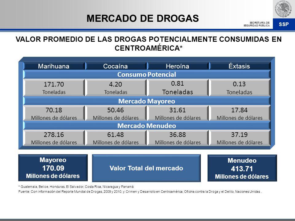 SSP SECRETARÍA DE SEGURIDAD PÚBLICA VALOR PROMEDIO DE LAS DROGAS POTENCIALMENTE CONSUMIDAS EN CENTROAMÉRICA* * Guatemala, Belice, Honduras, El Salvado