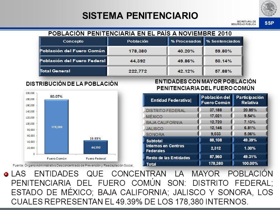 SSP SECRETARÍA DE SEGURIDAD PÚBLICA POBLACIÓN PENITENCIARIA EN EL PAÍS A NOVIEMBRE 2010 LAS ENTIDADES QUE CONCENTRAN LA MAYOR POBLACIÓN PENITENCIARIA