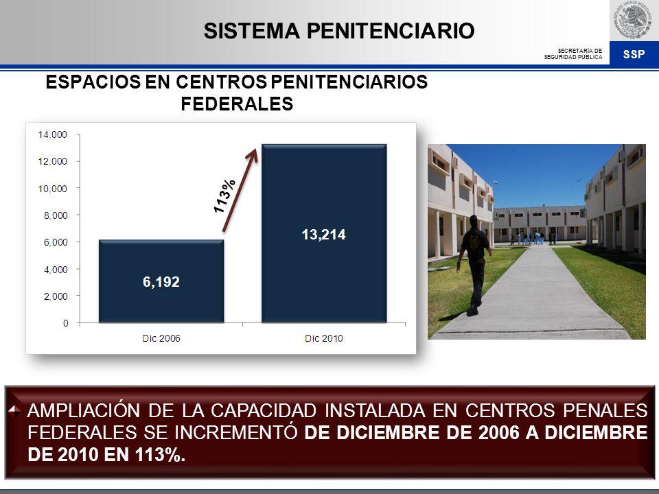 SSP SECRETARÍA DE SEGURIDAD PÚBLICA SISTEMA PENITENCIARIO AMPLIACIÓN DE LA CAPACIDAD INSTALADA EN CENTROS PENALES FEDERALES SE INCREMENTÓ DE DICIEMBRE