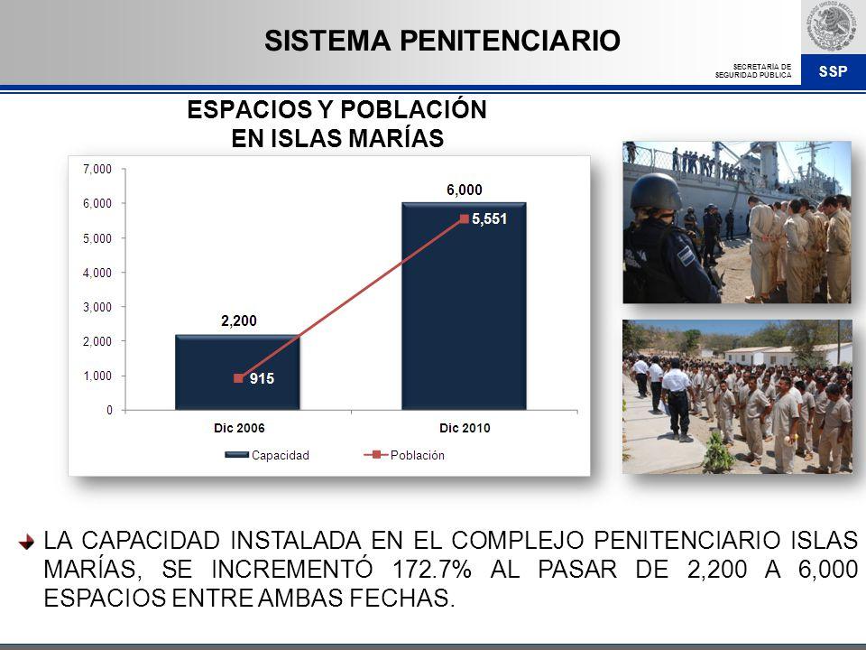 SSP SECRETARÍA DE SEGURIDAD PÚBLICA LA CAPACIDAD INSTALADA EN EL COMPLEJO PENITENCIARIO ISLAS MARÍAS, SE INCREMENTÓ 172.7% AL PASAR DE 2,200 A 6,000 E