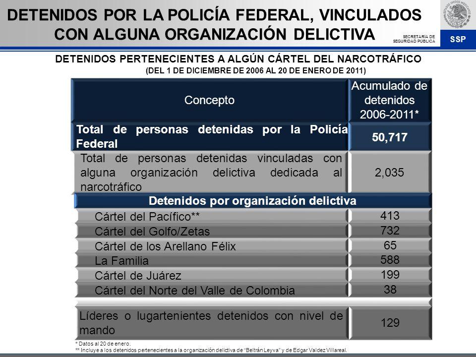 SSP SECRETARÍA DE SEGURIDAD PÚBLICA * Datos al 20 de enero. ** Incluye a los detenidos pertenecientes a la organización delictiva de Beltrán Leyva y d