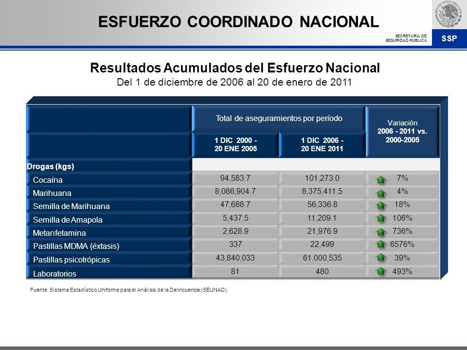 SSP SECRETARÍA DE SEGURIDAD PÚBLICA Total de aseguramientos por período Variación 2006 - 2011 vs. 2000-2005 1 DIC 2000 - 20 ENE 2005 1 DIC 2006 - 20 E