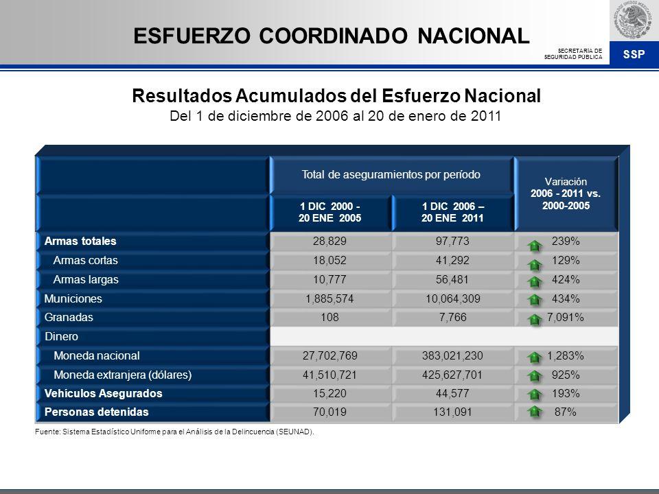 SSP SECRETARÍA DE SEGURIDAD PÚBLICA Total de aseguramientos por período Variación 2006 - 2011 vs. 2000-2005 1 DIC 2000 - 20 ENE 2005 1 DIC 2006 – 20 E