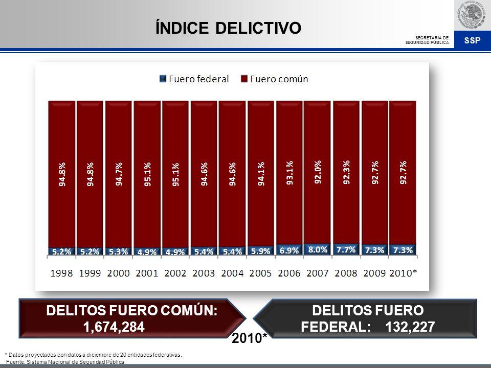 SSP SECRETARÍA DE SEGURIDAD PÚBLICA DELITOS FUERO COMÚN: 1,674,284 ÍNDICE DELICTIVO Fuente: Sistema Nacional de Seguridad Pública DELITOS FUERO FEDERA