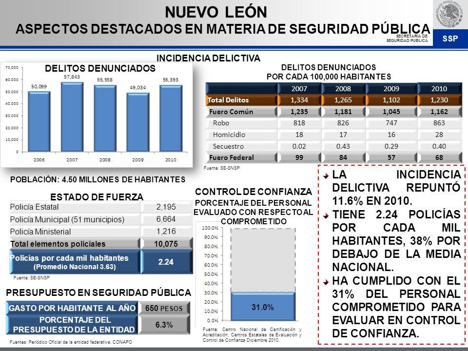 SSP SECRETARÍA DE SEGURIDAD PÚBLICA ASPECTOS DESTACADOS EN MATERIA DE SEGURIDAD PÚBLICA NUEVO LEÓN LA INCIDENCIA DELICTIVA REPUNTÓ 11.6% EN 2010. TIEN