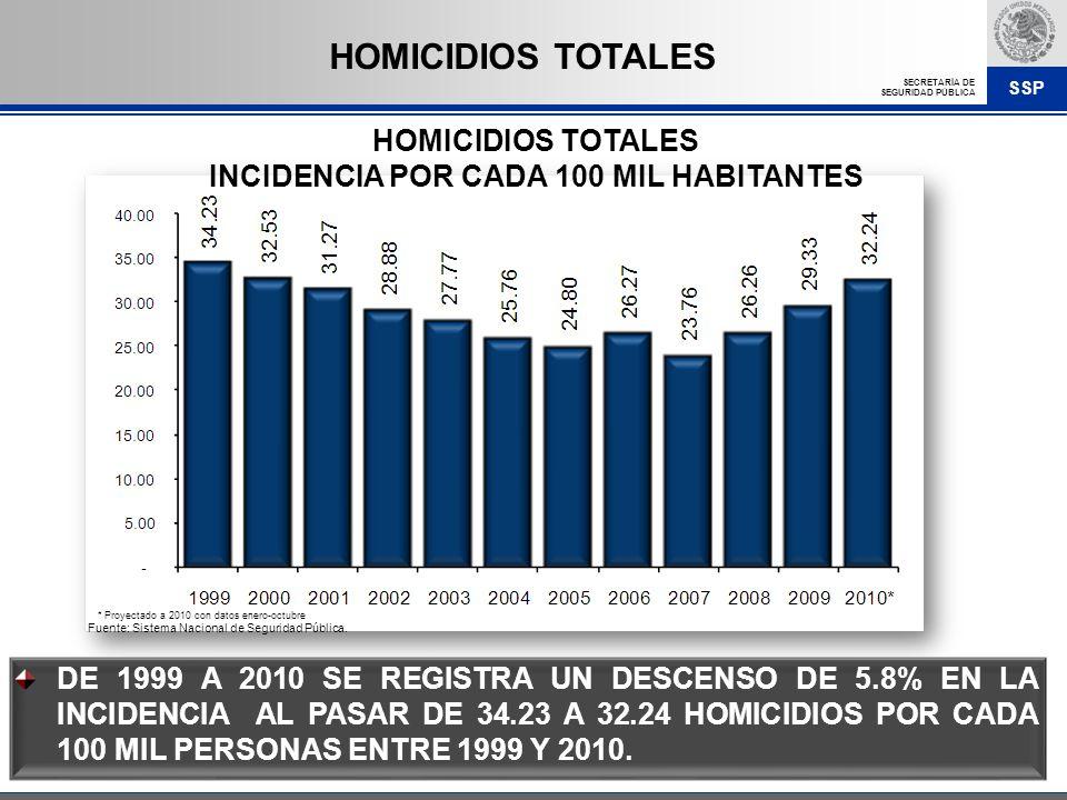 SSP SECRETARÍA DE SEGURIDAD PÚBLICA DE 1999 A 2010 SE REGISTRA UN DESCENSO DE 5.8% EN LA INCIDENCIA AL PASAR DE 34.23 A 32.24 HOMICIDIOS POR CADA 100