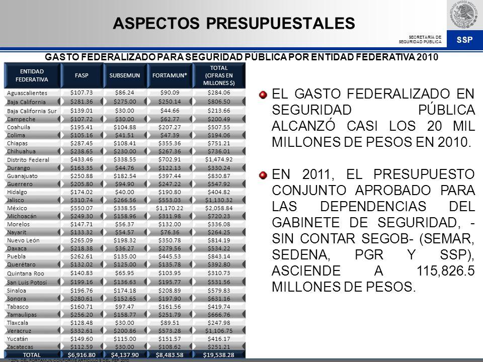 SSP SECRETARÍA DE SEGURIDAD PÚBLICA EL GASTO FEDERALIZADO EN SEGURIDAD PÚBLICA ALCANZÓ CASI LOS 20 MIL MILLONES DE PESOS EN 2010. EN 2011, EL PRESUPUE