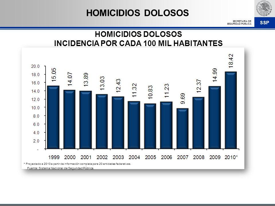 SSP SECRETARÍA DE SEGURIDAD PÚBLICA HOMICIDIOS DOLOSOS INCIDENCIA POR CADA 100 MIL HABITANTES HOMICIDIOS DOLOSOS Fuente: Sistema Nacional de Seguridad