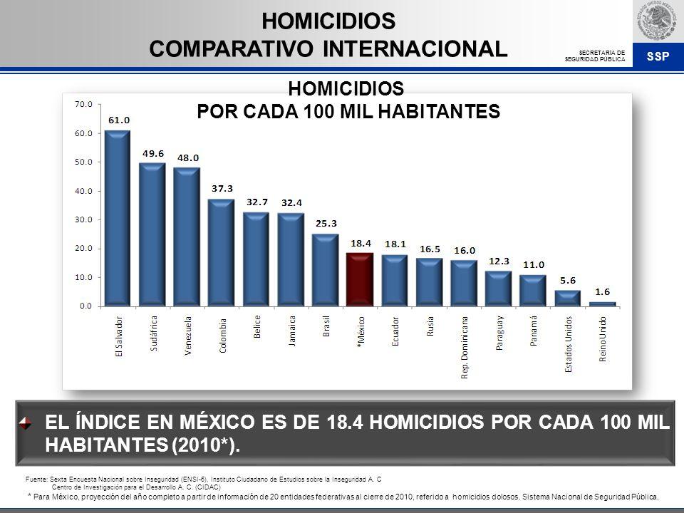 SSP SECRETARÍA DE SEGURIDAD PÚBLICA EL ÍNDICE EN MÉXICO ES DE 18.4 HOMICIDIOS POR CADA 100 MIL HABITANTES (2010*). HOMICIDIOS COMPARATIVO INTERNACIONA