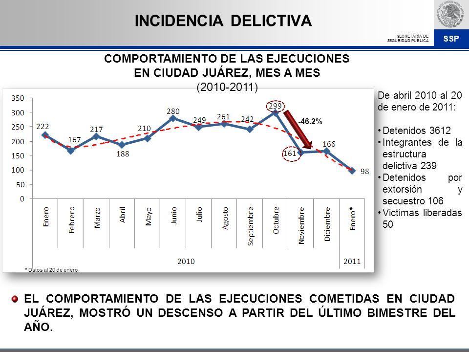 SSP SECRETARÍA DE SEGURIDAD PÚBLICA COMPORTAMIENTO DE LAS EJECUCIONES EN CIUDAD JUÁREZ, MES A MES (2010-2011) EL COMPORTAMIENTO DE LAS EJECUCIONES COM