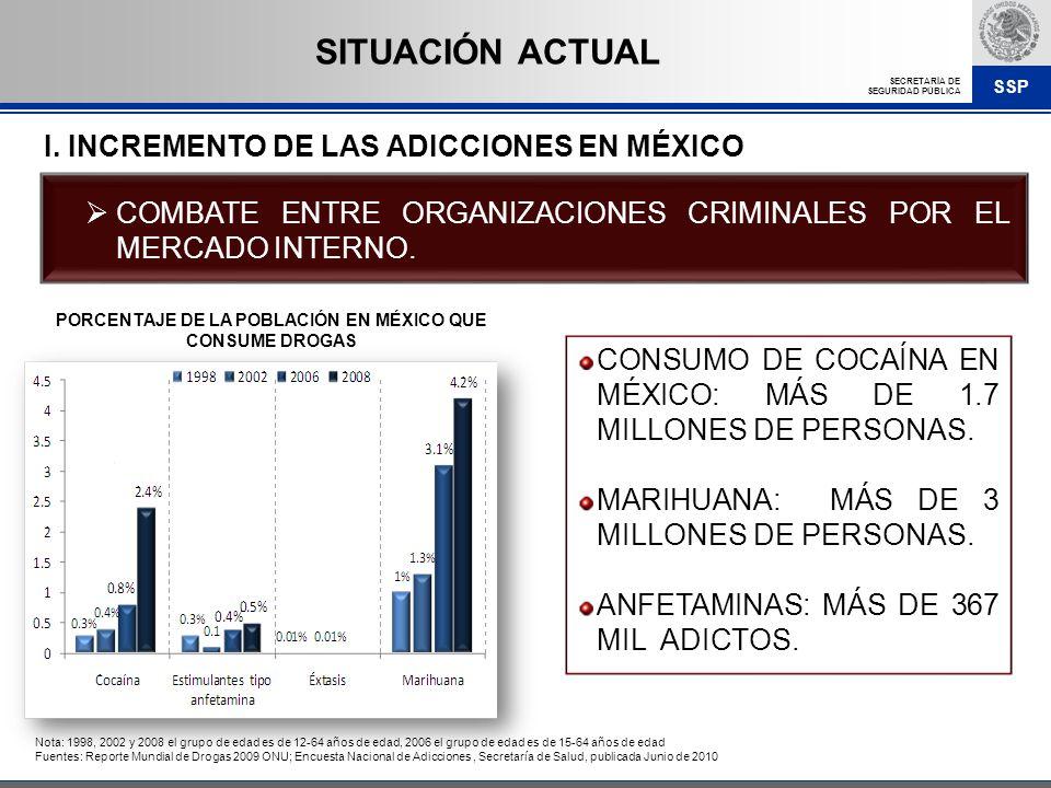 SSP SECRETARÍA DE SEGURIDAD PÚBLICA CONSUMO DE COCAÍNA EN MÉXICO: MÁS DE 1.7 MILLONES DE PERSONAS. MARIHUANA: MÁS DE 3 MILLONES DE PERSONAS. ANFETAMIN