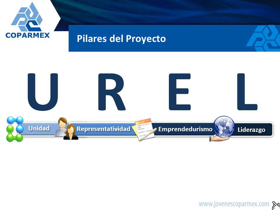 Pilares del Proyecto Unidad Representatividad Emprendedurismo Liderazgo UREL