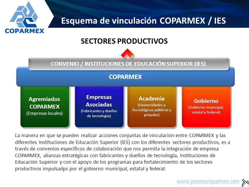 Esquema de vinculación COPARMEX / IES Agremiados COPARMEX (Empresas locales) Empresas Asociadas (Fabricantes y dueños de tecnología) Academia (Univers
