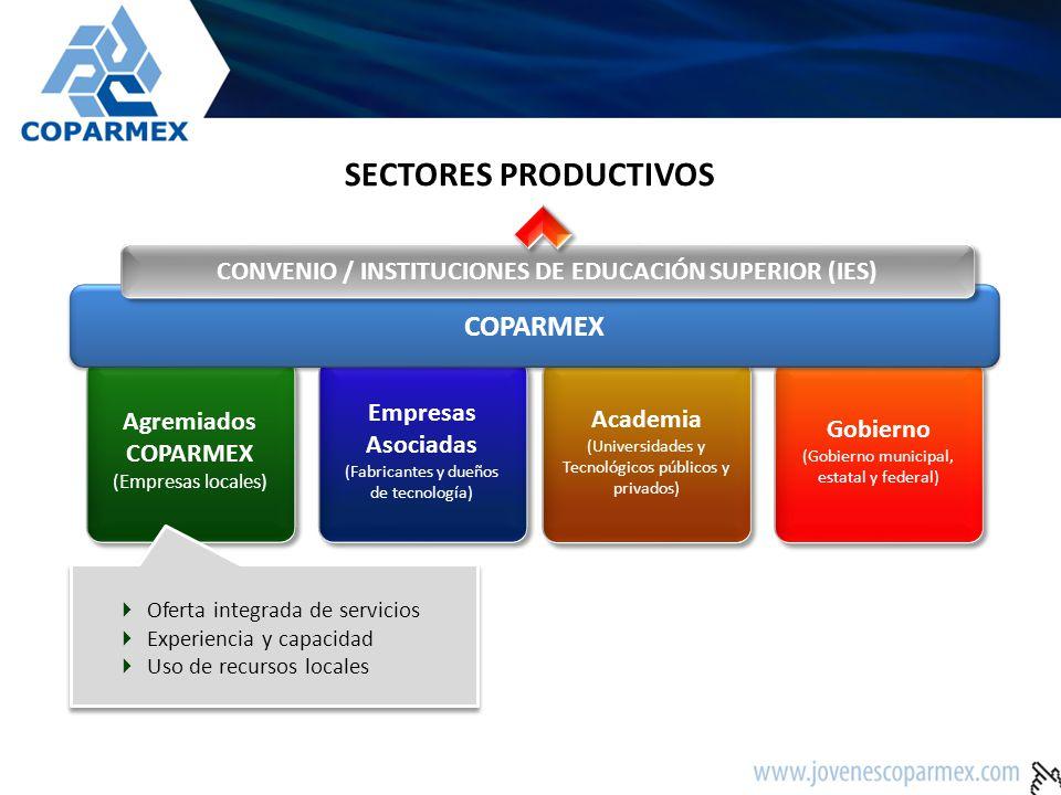 Agremiados COPARMEX (Empresas locales) Empresas Asociadas (Fabricantes y dueños de tecnología) Academia (Universidades y Tecnológicos públicos y privados) Academia (Universidades y Tecnológicos públicos y privados) Gobierno (Gobierno municipal, estatal y federal) Gobierno (Gobierno municipal, estatal y federal) COPARMEX CONVENIO / INSTITUCIONES DE EDUCACIÓN SUPERIOR (IES) SECTORES PRODUCTIVOS Grandes empresas nacionales o trasnacionales con las que se puedan realizar trabajos de manera conjunta (servicios y/o transferencia de conocimientos) para fortalecer la oferta.