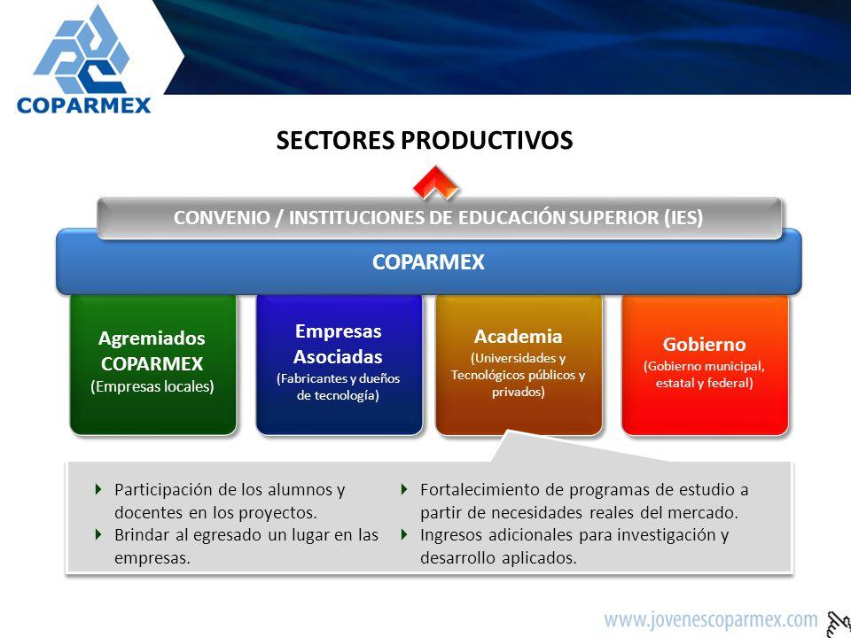 Agremiados COPARMEX (Empresas locales) Empresas Asociadas (Fabricantes y dueños de tecnología) Academia (Universidades y Tecnológicos públicos y privados) Academia (Universidades y Tecnológicos públicos y privados) Gobierno (Gobierno municipal, estatal y federal) Gobierno (Gobierno municipal, estatal y federal) COPARMEX CONVENIO / INSTITUCIONES DE EDUCACIÓN SUPERIOR (IES) SECTORES PRODUCTIVOS Fortalecimiento de los proyectos a través de programas de apoyo.