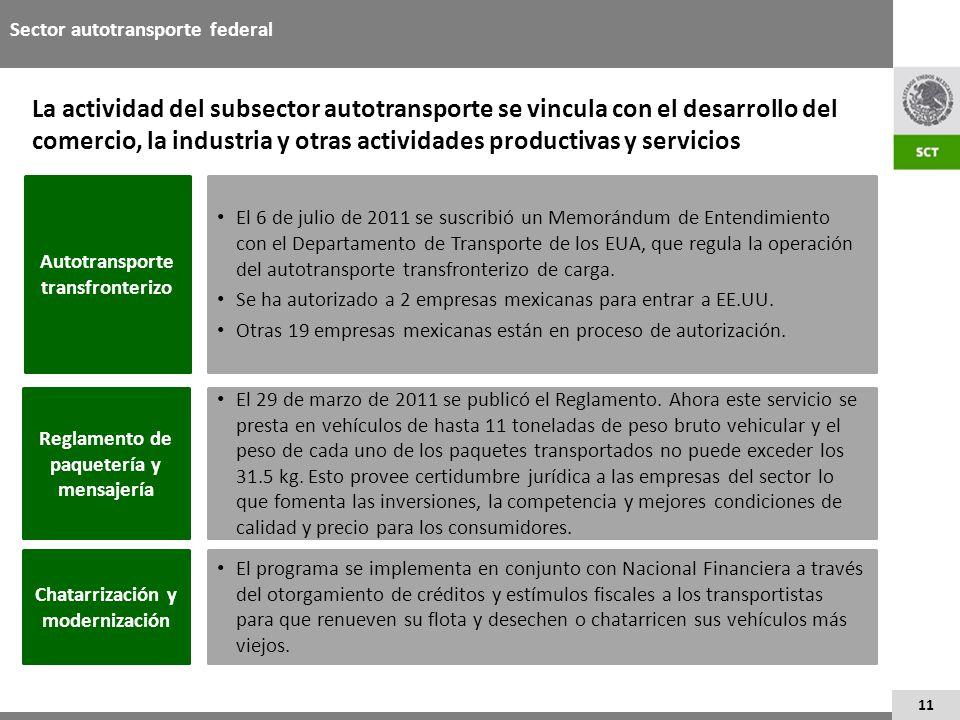 11 La actividad del subsector autotransporte se vincula con el desarrollo del comercio, la industria y otras actividades productivas y servicios Secto