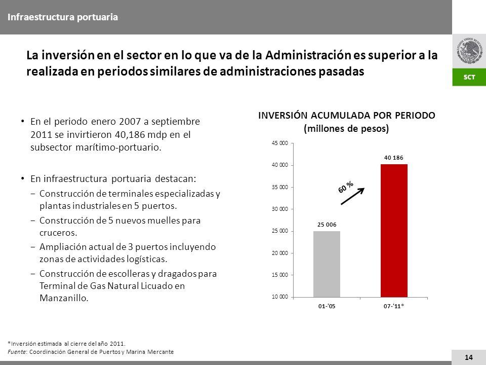 14 Infraestructura portuaria La inversión en el sector en lo que va de la Administración es superior a la realizada en periodos similares de administr