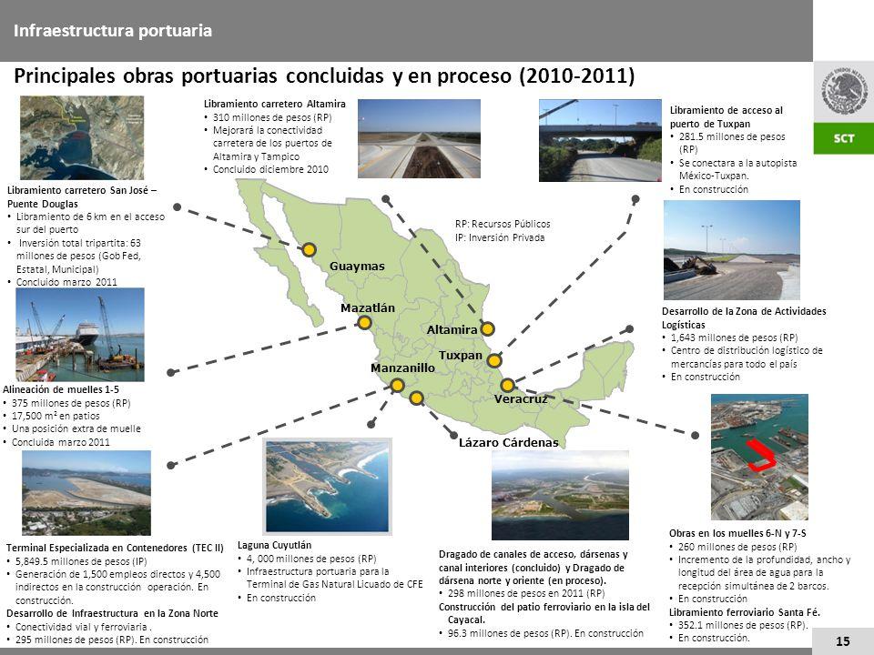 15 Infraestructura portuaria Principales obras portuarias concluidas y en proceso (2010-2011) Mazatlán Desarrollo de la Zona de Actividades Logísticas