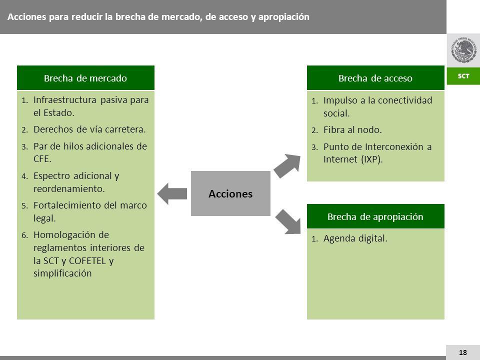 18 Acciones para reducir la brecha de mercado, de acceso y apropiación Brecha de mercado 1. Infraestructura pasiva para el Estado. 2. Derechos de vía