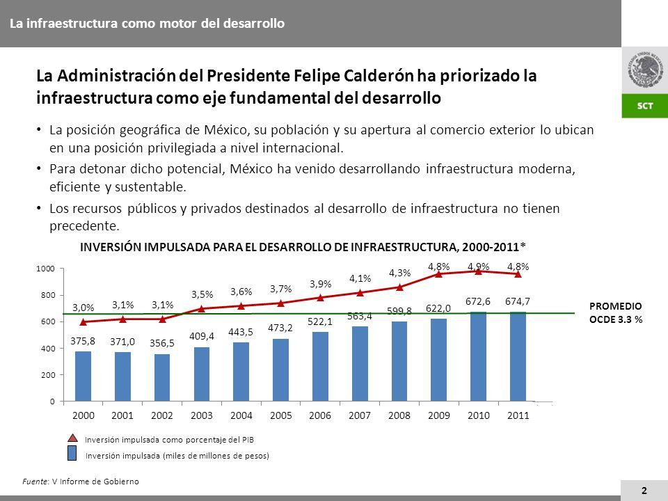 2 La Administración del Presidente Felipe Calderón ha priorizado la infraestructura como eje fundamental del desarrollo La posición geográfica de Méxi