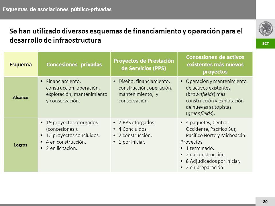 20 Esquemas de asociaciones público-privadas Se han utilizado diversos esquemas de financiamiento y operación para el desarrollo de infraestructura Es