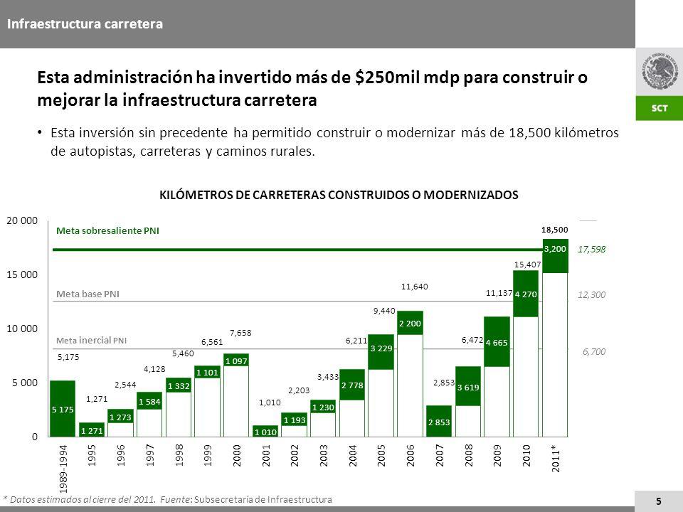 5 Infraestructura carretera KILÓMETROS DE CARRETERAS CONSTRUIDOS O MODERNIZADOS Esta administración ha invertido más de $250mil mdp para construir o m