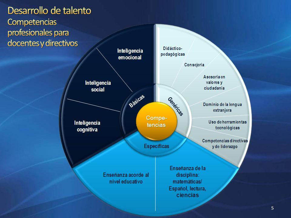 Diplomado en calidad educativa y competencias docentes Diplomado en calidad educativa y competencias docentes Diplomado en herramientas metodológicas para la formación basada en competencias Diplomado en herramientas metodológicas para la formación basada en competencias Evaluación del desempeño en modelos de educación basada en competencias Evaluación del desempeño en modelos de educación basada en competencias Diplomado en Aprendizaje Orientado a Proyectos Diplomado en Aprendizaje Orientado a Proyectos Diplomado Internacional en Competencias Docentes Tec de Monterrey-Cambridge Diplomado Internacional en Competencias Docentes Tec de Monterrey-Cambridge I.