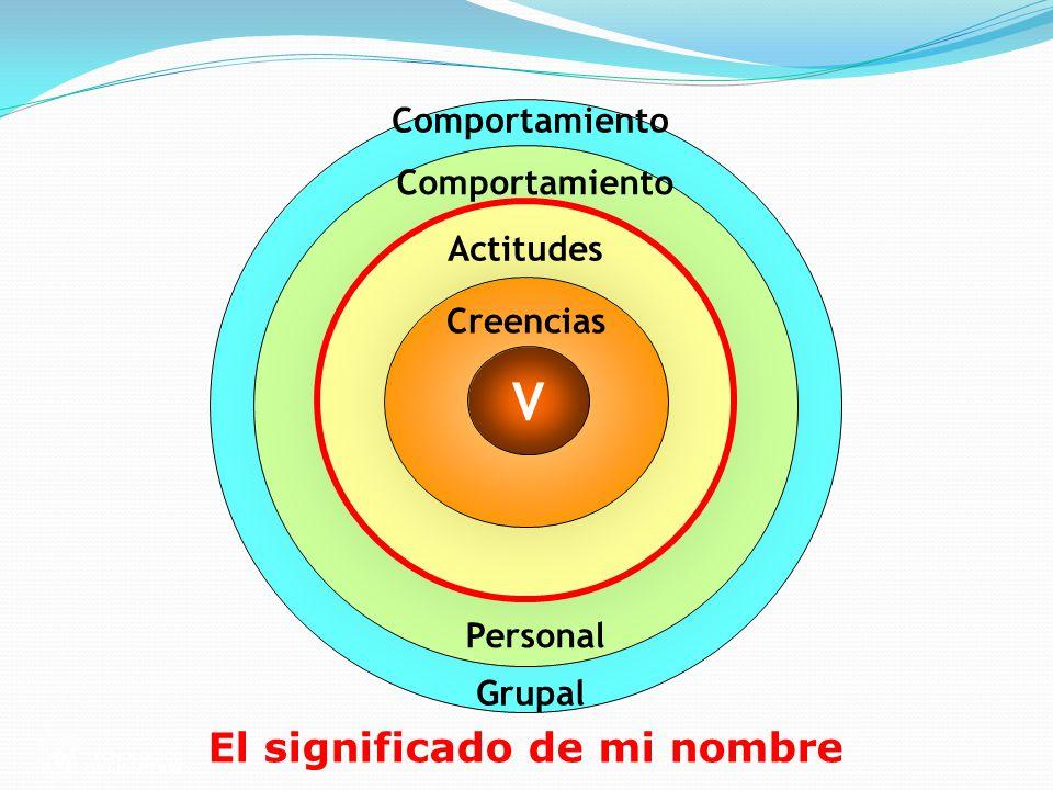 Comportamiento Grupal Comportamiento Personal Actitudes Creencias V El significado de mi nombre