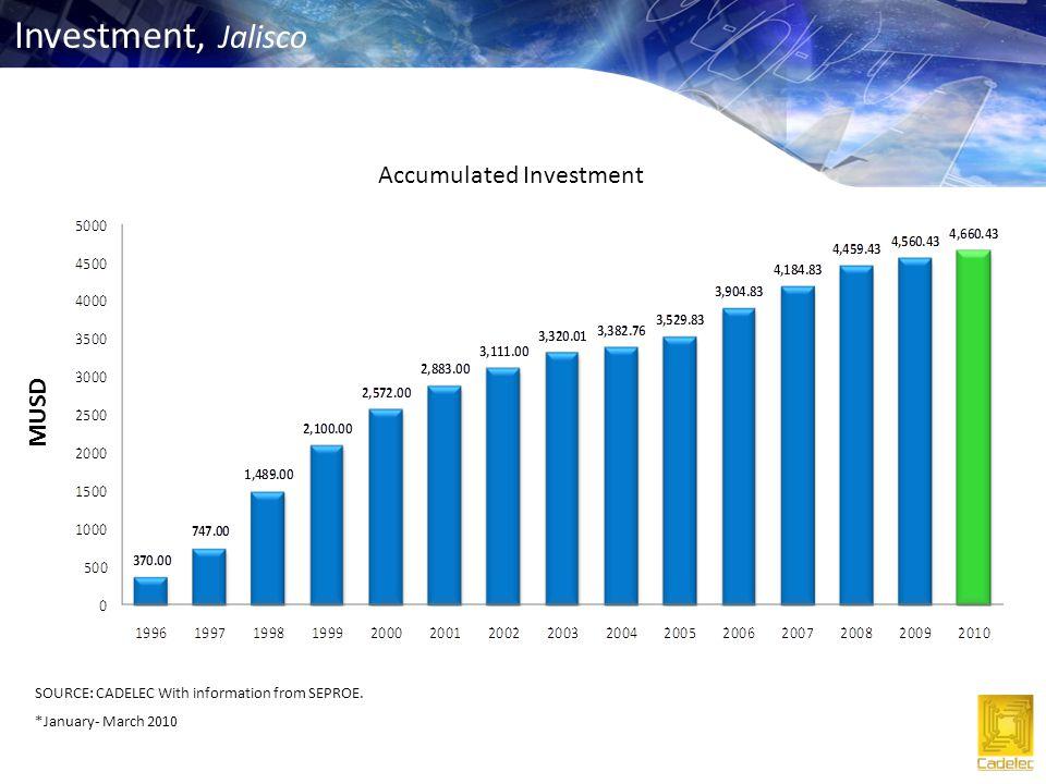 Source: IMSS and CADELEC Estimations Dec 2010 Employment, Jalisco