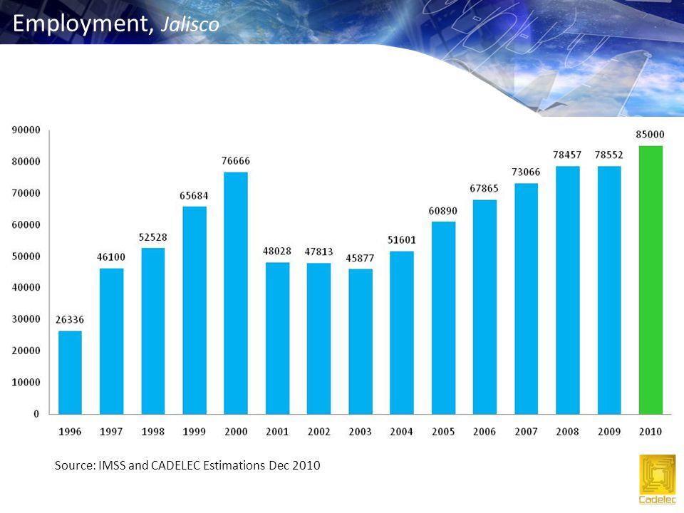 Source: IMSS and CADELEC Estimations Dec 2010 Employment, Jalisco
