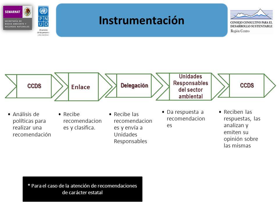 Instrumentación CCDS Análisis de políticas para realizar una recomendación Enlace Recibe recomendacion es y clasifica. Delegación Recibe las recomenda