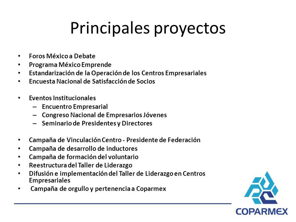 Principales proyectos Foros México a Debate Programa México Emprende Estandarización de la Operación de los Centros Empresariales Encuesta Nacional de