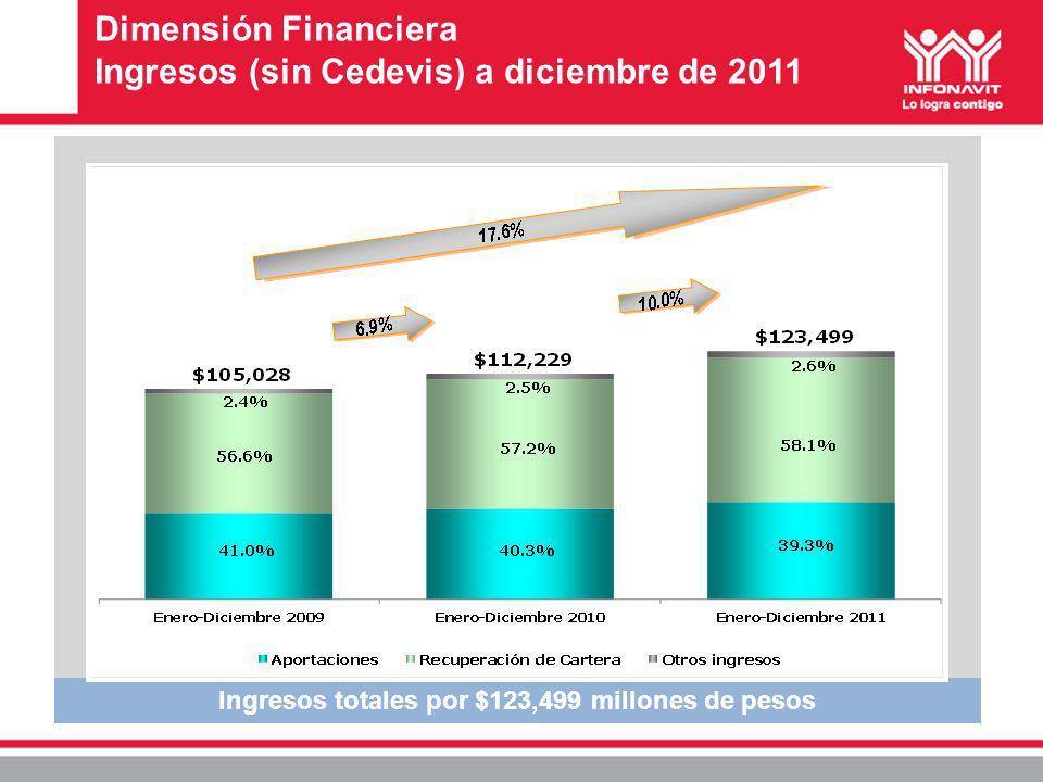Dimensión Financiera Ingresos (sin Cedevis) a diciembre de 2011 Ingresos totales por $123,499 millones de pesos