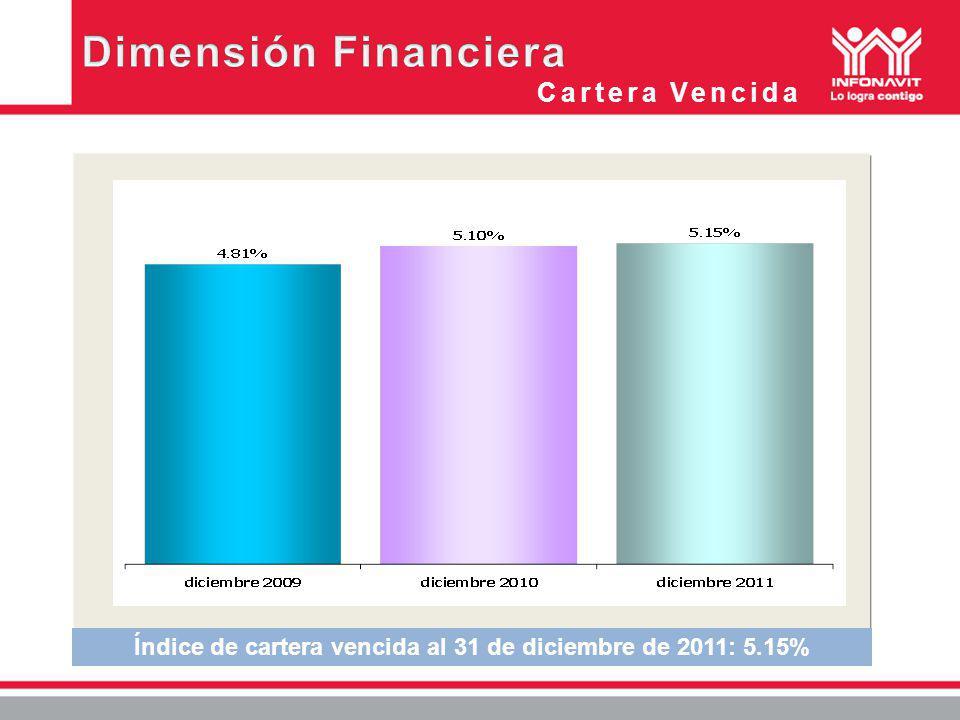 Cartera Vencida Índice de cartera vencida al 31 de diciembre de 2011: 5.15%