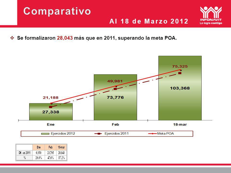 Al 18 de Marzo 2012 Se formalizaron 28,043 más que en 2011, superando la meta POA.
