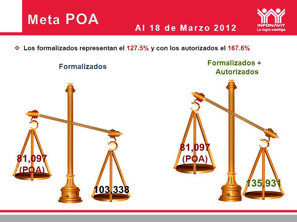 Los formalizados representan el 127.5% y con los autorizados el 167.6% Formalizados Menor 80% Formalizados + Autorizados 103,338 81,097 (POA) 81,097 (POA) 135,931 Al 18 de Marzo 2012